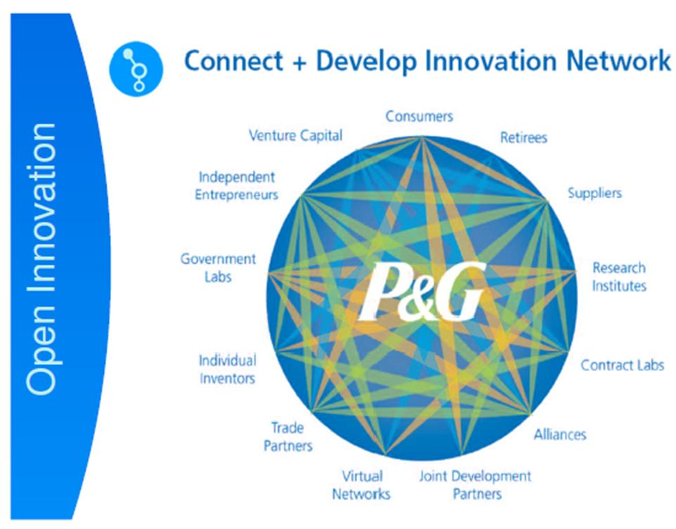 Procter and gamble innovation open house dealer in casino hiring